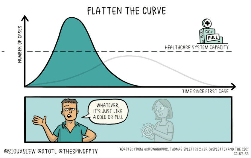 Understanding Social Distancing, Isolation, Quarantine, Flattening the Curve and More