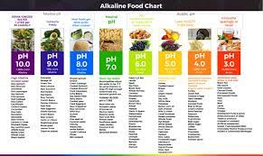 keep your blood pH alkaline
